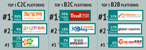 ecommerce_china_share